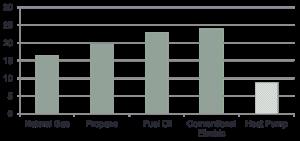 CO2 footprint of heating fuels